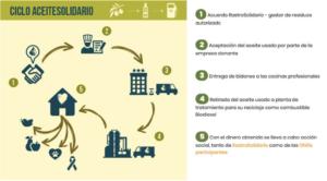 Ciclo de AceiteSolidario: Gestión responsable de aceite vegetal usado en cocinas profesionales