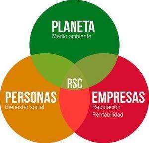 La RSC es el punto de encuentro de Medioambiente, Personas y los intereses Empresariales